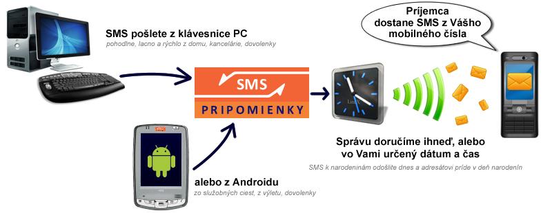 Ako funguje odosielanie časovaných SMS správ cez sieť smspripomienky.sk